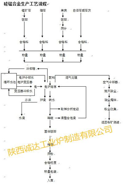 硅锰工艺流程图_副本